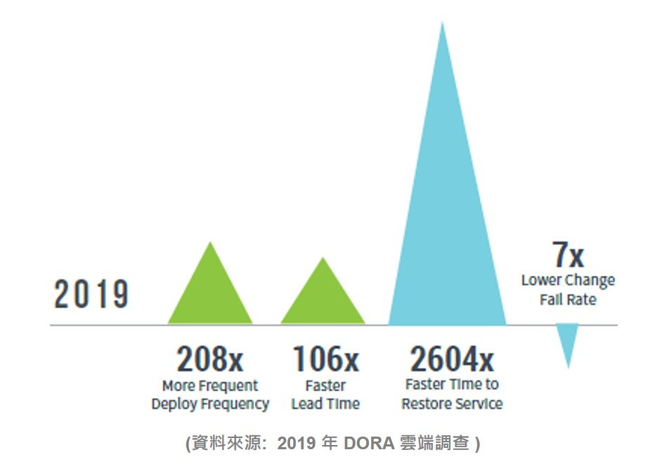 2019DORA雲端大調查_DevOps