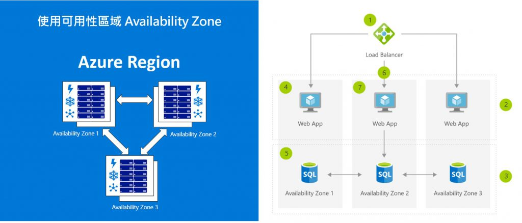 BCDR-Azure-Availability-Zone