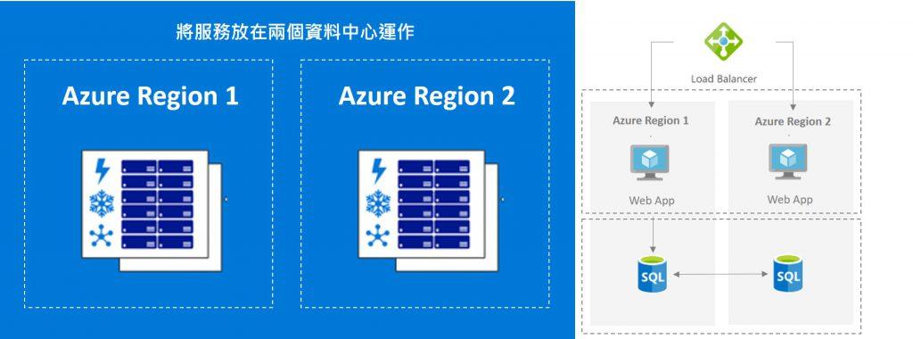 BCDR-Azure-Region