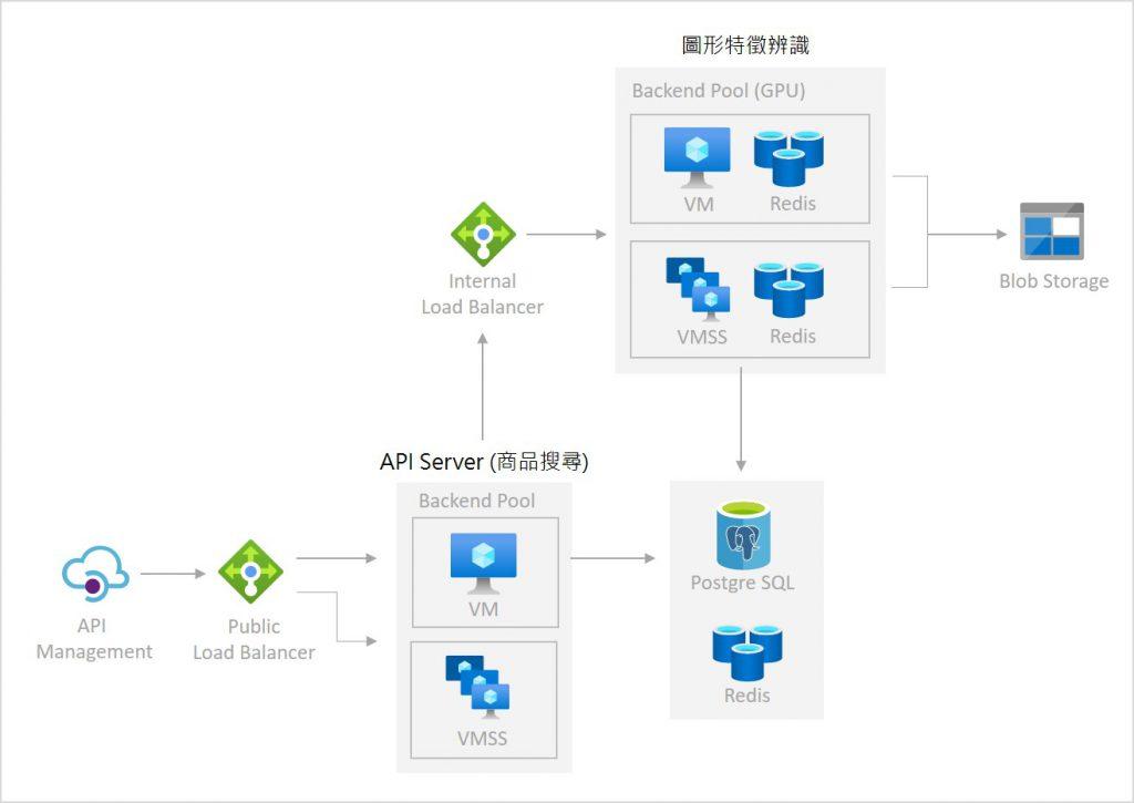 Azure vmss Structure chart