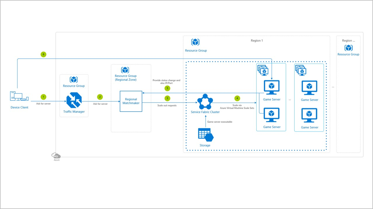 architecture-Azure-Service-Fabric