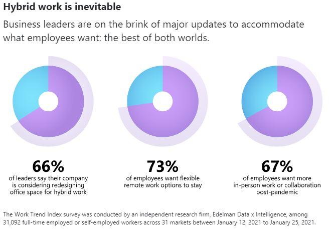 超過 70% 的員工希望繼續保持彈性的遠距辦公選擇;反之,也有超過 65% 的員工希望能與自己的團隊有更多面對面的交流,因此,為因應這兩種完全相反的工作模式,已有超過65%的企業主正考慮重新設計辦公場所,以更好地適應混合辦公的環境需求。