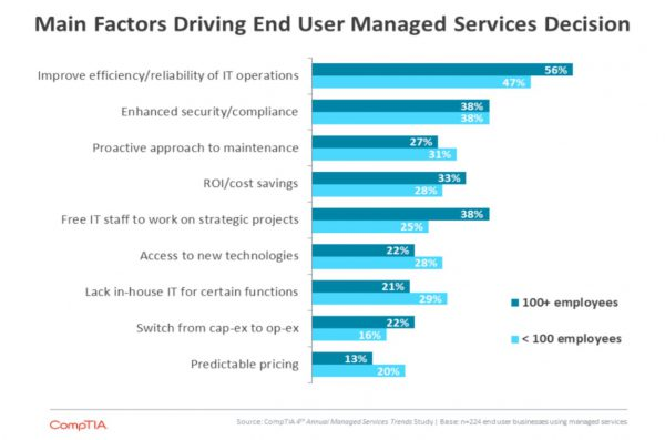 compTIA_4thAnnual-Managed-Services-Trends-Study